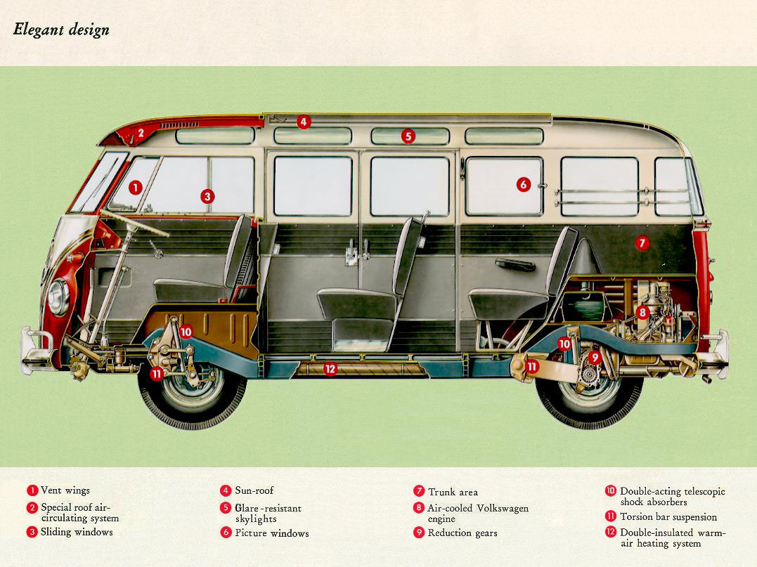 VW Bus Design Explained